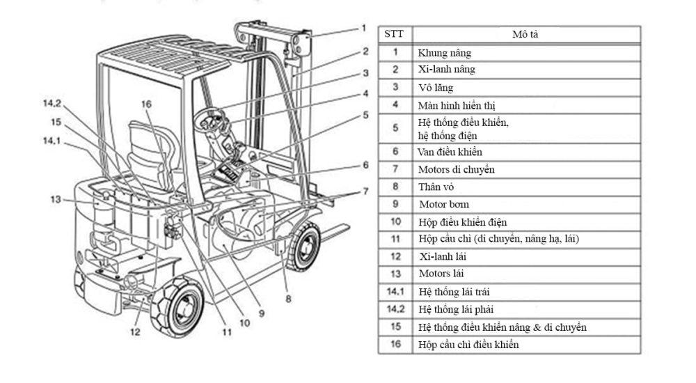 Cấu tạo chung của xe nâng 2 tấn chạy điện HangCha