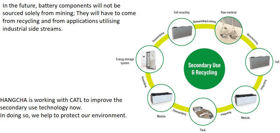 Quy trình tái chế pin Lithium – ion do HANGCHA cùng CATL tập trung nghiên cứu với sứ mệnh bảo vệ môi trường