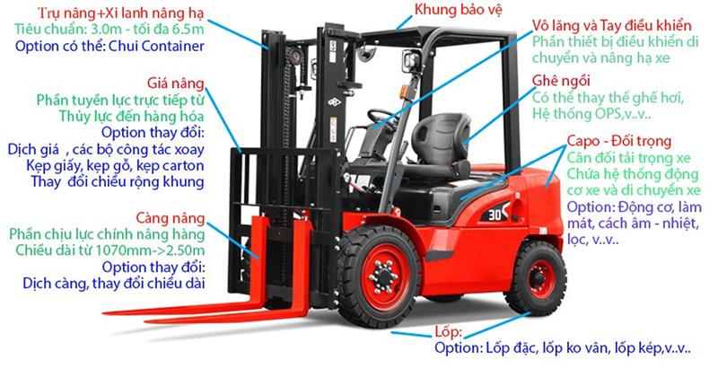 Cấu tạo cơ bản của xe nâng dầu 3 tấn Hangcha – xe nâng chất lượng top 8 thế giới