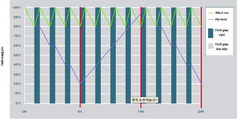 Chu kì sạc và hoạt động của pin Li-Ion và pin Acid