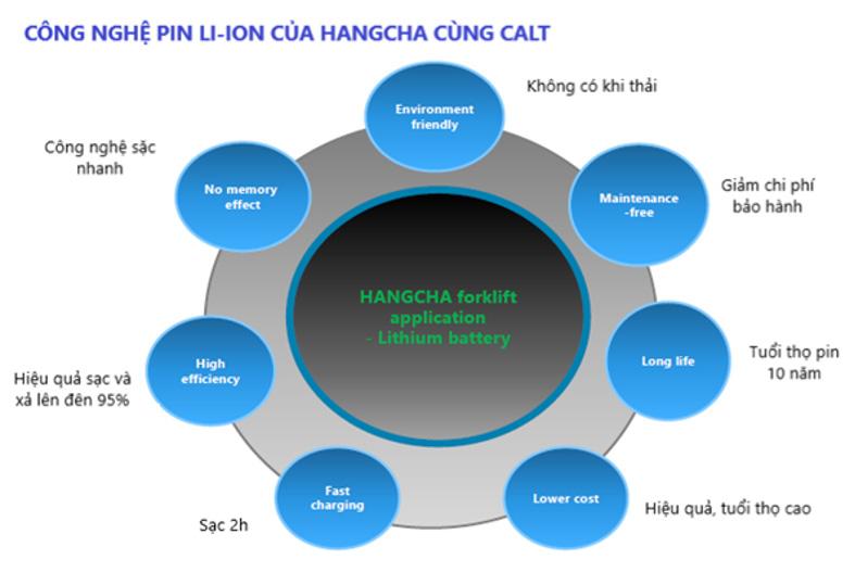 Công nghệ pin Li-Ion của HangCha kết hợp cùng CATL