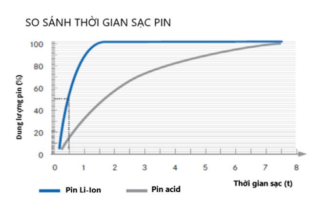 So sánh thời gian sạc của pin Li-Ion và pin acid